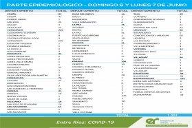 Entre este domingo y lunes se registraron 1351 nuevos casos de coronavirus en Entre Ríos