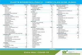 Este miércoles se registraron 1.148 nuevos casos de coronavirus en Entre Ríos
