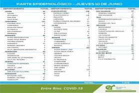 Este jueves se registraron 1.015 nuevos casos de coronavirus en Entre Ríos