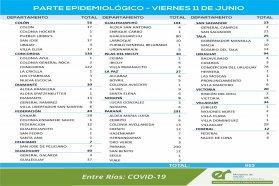 Este viernes  se registraron 953 nuevos casos de coronavirus en Entre Ríos