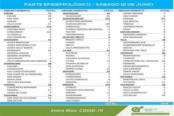 Este sábado  se registraron 1.044 nuevos casos de coronavirus en Entre Ríos
