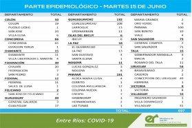 Este martes se registraron 697 nuevos casos de coronavirus en Entre Ríos
