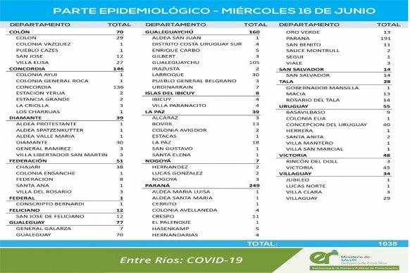 Este miércoles se registraron 1.038 nuevos casos de coronavirus en Entre Ríos