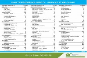 Este jueves se registraron 1.003 nuevos casos de coronavirus en Entre Ríos