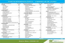 Este viernes se registraron 998 nuevos casos de coronavirus en Entre Ríos