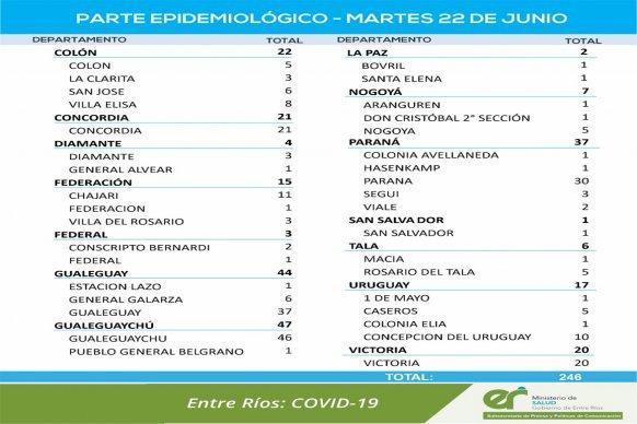Este martes se registraron 246 nuevos casos de coronavirus en Entre Ríos