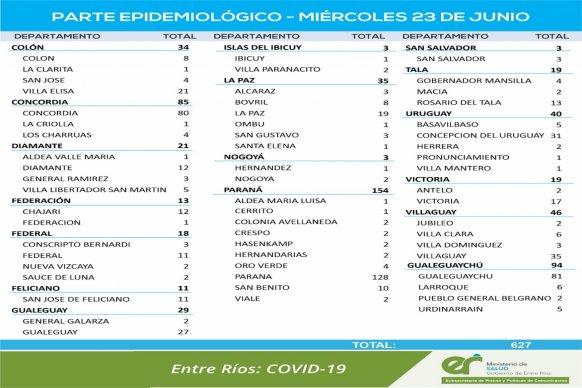 Este miércoles se registraron 627 nuevos casos de coronavirus en Entre Ríos