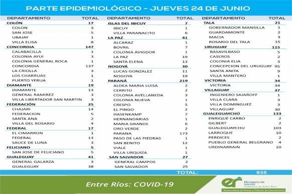 Este jueves  se registraron  935  nuevos casos de coronavirus en Entre Ríos
