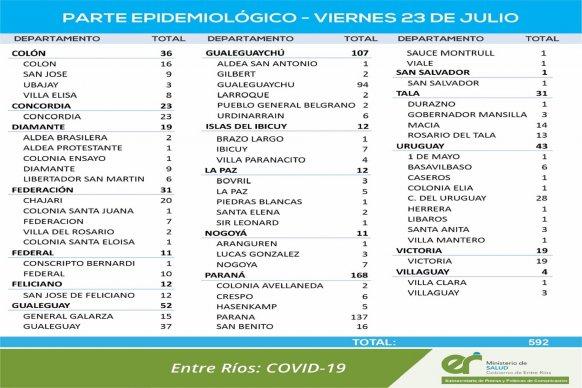 Este viernes se registraron 592 nuevos casos de coronavirus en Entre Ríos