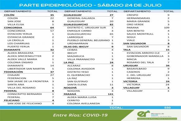 Este sábado se registraron 550 nuevos casos de coronavirus en Entre Ríos
