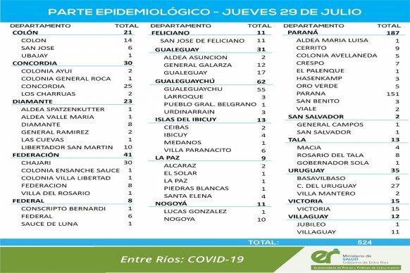 Este jueves se registraron 524 nuevos casos de coronavirus en Entre Ríos