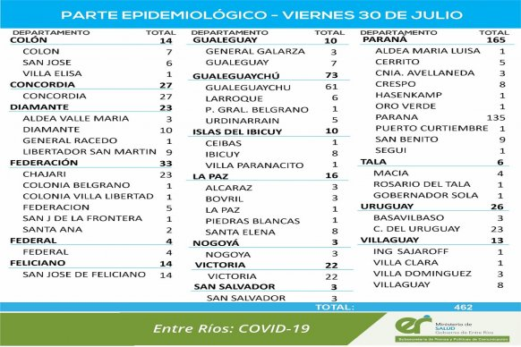 Este viernes se registraron  462 nuevos casos de coronavirus en Entre Ríos