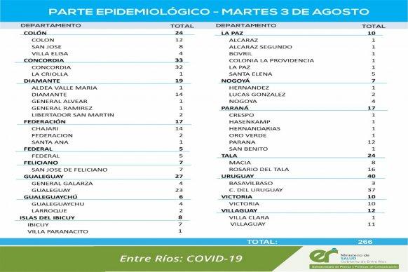 Este martes se registraron 266 nuevos casos de coronavirus en Entre Ríos