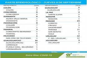 Este jueves se registraron 101 nuevos casos de coronavirus en Entre Ríos