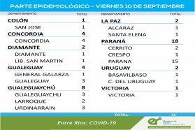Este viernes se registraron 42 nuevos casos de coronavirus en Entre Ríos
