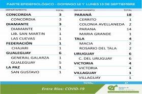Este domingo y lunes se registraron 47 nuevos casos de coronavirus en Entre Ríos