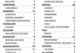 Este miércoles se registraron 162 nuevos casos de coronavirus en Entre Ríos