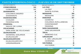 Este jueves se registraron 132 nuevos casos de coronavirus en Entre Ríos