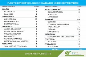 Este sábado se registraron 109 nuevos casos de coronavirus en Entre Ríos