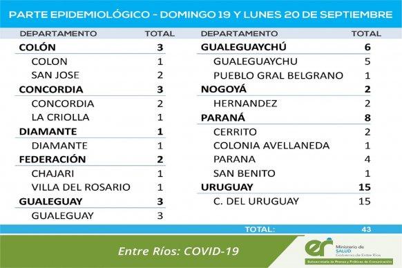 Se registraron 43 nuevos casos de coronavirus entre este domingo y lunes en Entre Ríos