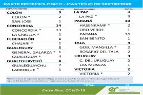 Este martes  se registraron 83 nuevos casos de coronavirus en Entre Ríos