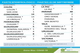 Este miércoles se registraron 53 nuevos casos de coronavirus en Entre Ríos