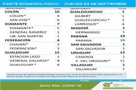 Este jueves se registraron 77 nuevos casos de coronavirus en Entre Ríos