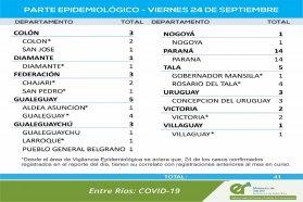 Este viernes se registraron 41 nuevos casos de coronavirus en Entre Ríos