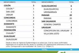 Este sábado se registraron 38 nuevos casos de coronavirus en Entre Ríos