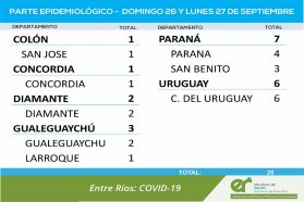 Entre este domingo y lunes se registraron 20 nuevos casos de coronavirus en Entre Ríos