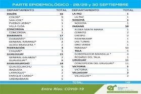 Entre este martes y jueves se registraron 149 nuevos casos de coronavirus en Entre Ríos