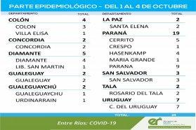 Entre este viernes y lunes se registraron 49 nuevos casos de coronavirus en Entre Ríos
