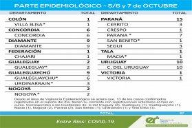 Entre este martes y jueves se registraron 57 nuevos casos de coronavirus en Entre Ríos