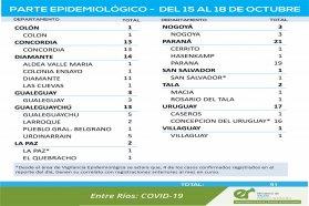 Entre el viernes y este lunes se registraron 91 nuevos casos de coronavirus en Entre Ríos